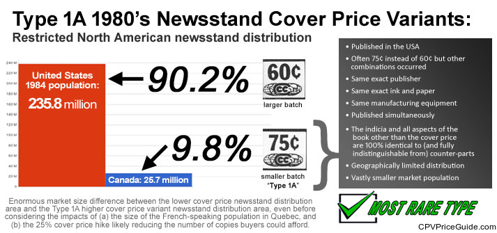 Type 1A 1980's Newsstand Cover Price Variants: Market size disparity chart